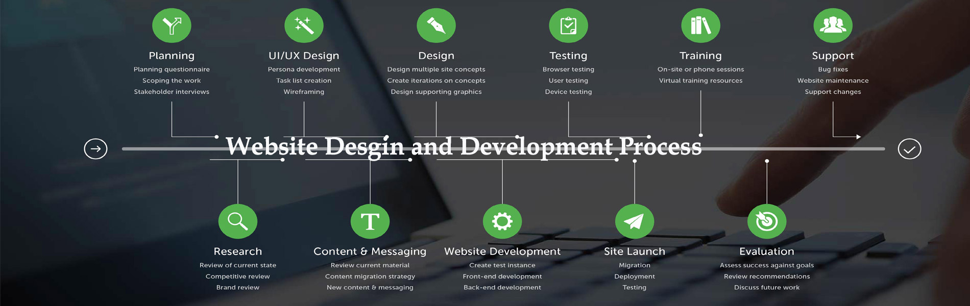 Website design and Developemnt
